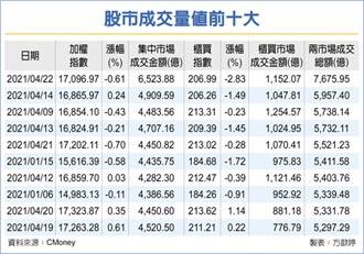 台股爆7,675亿元天量 狂刷九大纪录