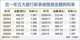 五大行Q1新增房貸 攀十年新高