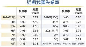 3月季調失業率 13個月新低