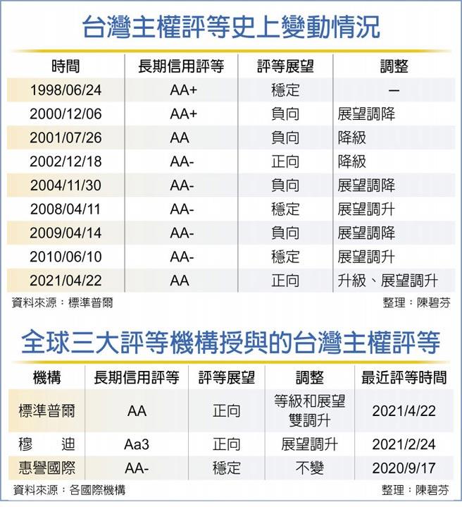 台灣主權評等史上變動情況  全球三大評等機構授與的台灣主權評等