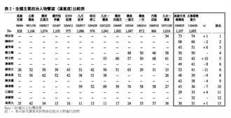 藍分析民調曝蔡英文跌幅大 :還有1受災戶