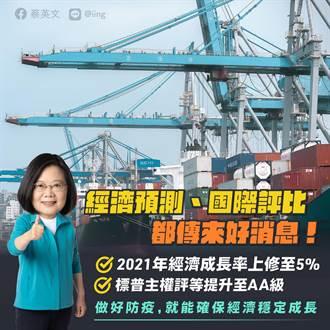 總統:預測今年台灣經濟成長率皆破5%