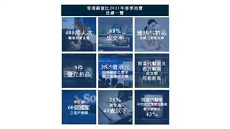 創3項新高 蘇富比香港春拍進帳近140億