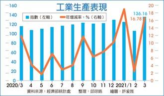 連14紅 3月工業生產指數創新高