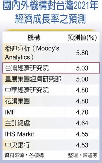 台經院上修經濟成長率至5.03%