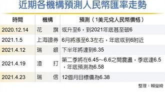 中長線面臨走升壓力 瑞信估人民幣1年後升至6.38