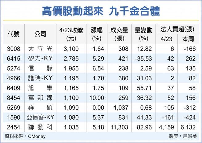 高價股動起來 九千金合體