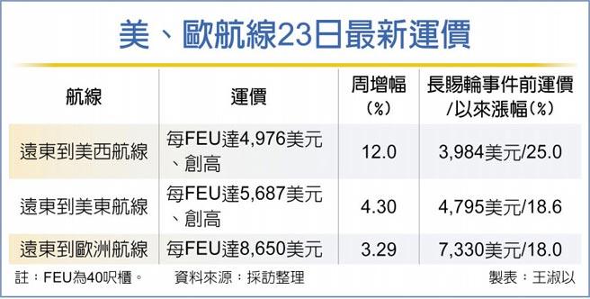美、欧航线23日最新运价