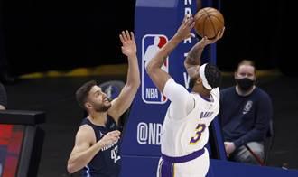 NBA》一眉哥手感續冰冷 湖人末節崩盤輸獨行俠