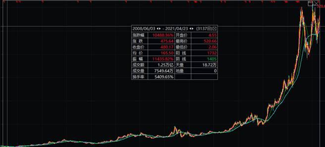 根據數據顯示,長春高新的股價從2008年截至今年4月23日,確實已經漲了超過10000%。(圖/翻攝自陸網)