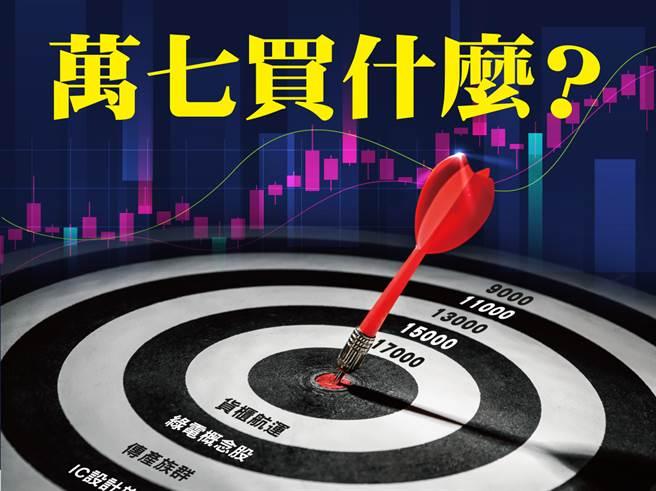 儘管近来市场对于台股恐有泡沫化之疑虑,但在资金行情簇拥与企业获利强劲支撑下,加权指数一路攻高,成功站上万七。这波资金明显从电子股转向钢铁、塑化、货柜航运与金融等族群,不过,部分类股短线涨幅已大。现阶段不妨布局技术面已回檔修正或是具备低本益比之个股,例如:电动车相关零组件、高尔夫球具、运动鞋服与居家修缮等,均将搭上美国内需復甦之商机。(图/先探提供)