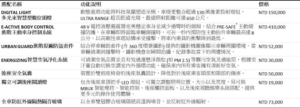 21/22年式S-Class新增選配說明