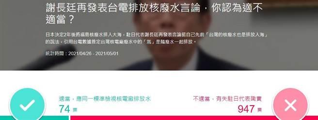 截至26日15時30分止的網友投票狀況。(取自yahoo投票頁面)