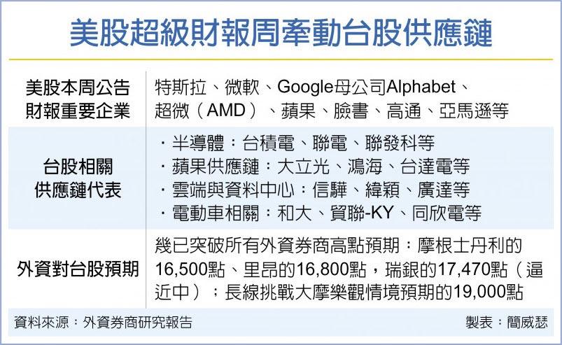 美股超級財報周牽動台股供應鏈