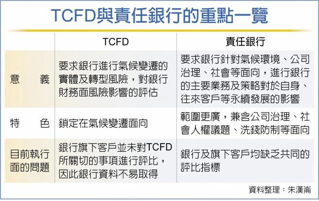 TCFD與責任銀行的重點一覽