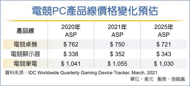 電競PC產品線價格變化預估