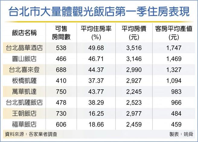 台北市大量體觀光飯店第一季住房表現