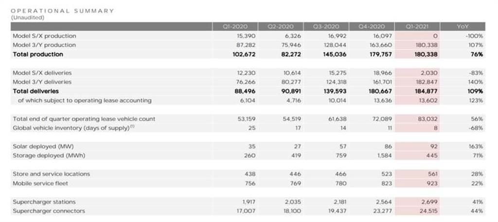 特斯拉 2021 年第一季財報亮眼:連續第七季度獲利、營收年增 74%