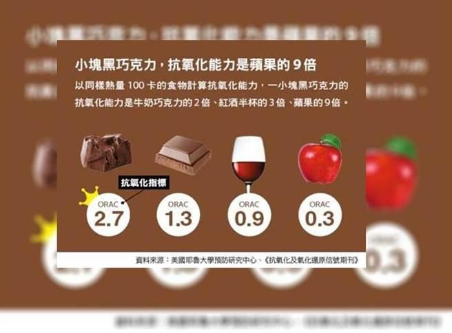黑巧克力含有黃烷醇,有助抗氧化,但仍要注意熱量控制。(圖/康健雜誌提供 盧亞屏製圖)