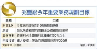 兆豐銀 拚億級私人銀行業務