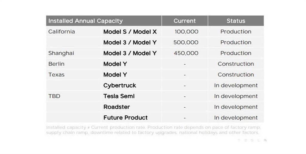 不等德州和柏林工廠,特斯拉工廠已具備年產 100 萬輛能力