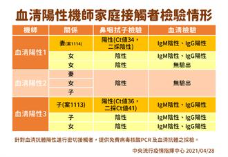 華航染疫風暴看出台灣有隱型傳播鏈? 前台大醫分析:似乎斷了