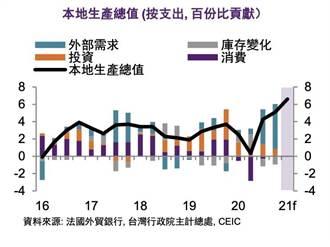 2021年台灣經濟成長率預測 法國外貿銀亮出史上最高6.4%