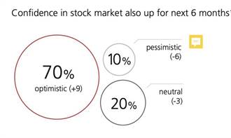 瑞銀投資者情緒調查:七成投資人樂觀看未來半年股市