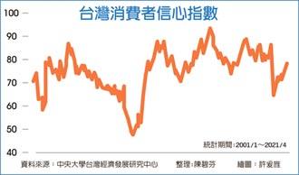 台灣消費者信心 13個月高點