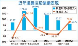 滙豐控股Q1大賺 年增近80%