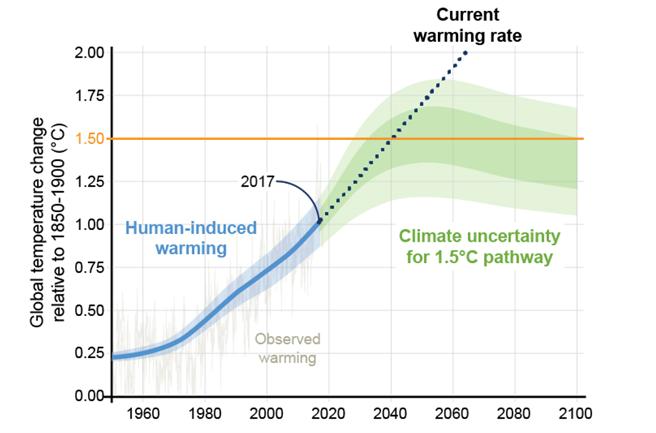 資料來源:IPCC SR15