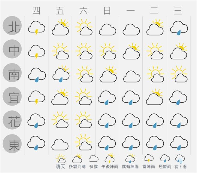 一周天氣概況。(圖/截自臉書粉專 台灣颱風論壇|天氣特急)