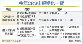 金融機構申報CRS 注意兩重點
