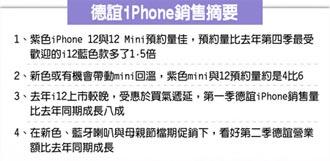紫iPhone夯 德誼:預約量爆棚