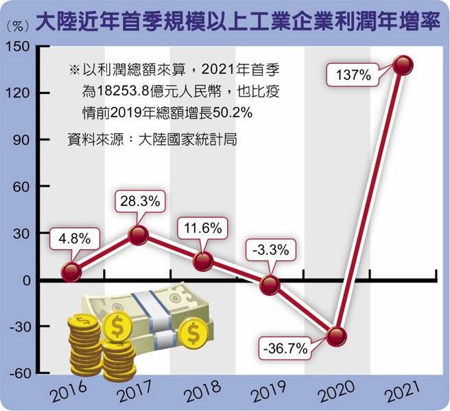 大陸近年首季規模以上工業企業利潤年增率