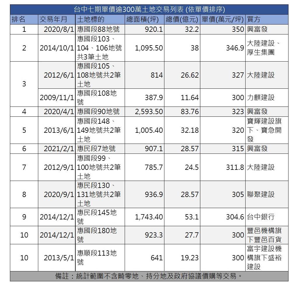 資料來源:實價登錄、公開資訊觀測站,參考順序以實價登錄為優先、台灣房屋集團趨勢中心(製表/中時新聞網)