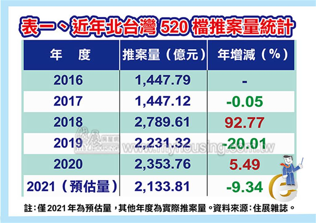 近年北台灣520檔推案量統計