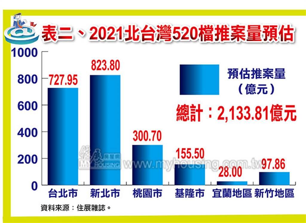 2021北台灣520檔推案量預估