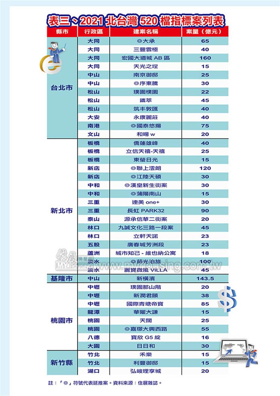 2021北台灣520檔指標案列表