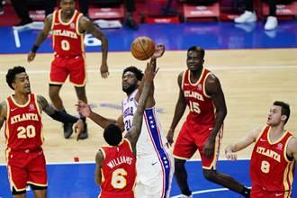 NBA》七六人狂電老鷹44分 東區第2隊晉級