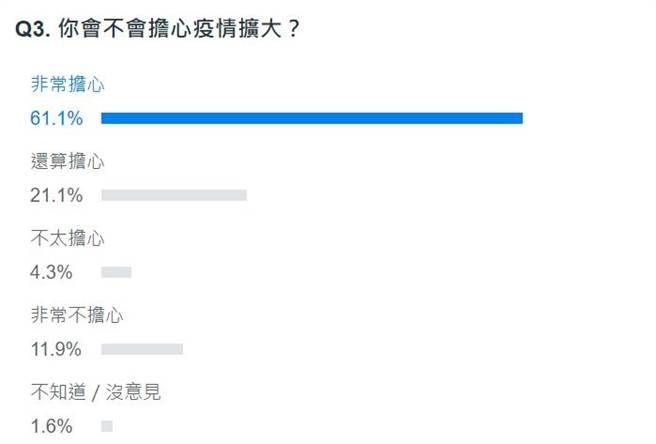 截至15时许的网友答案。(取自YAHOO投票)