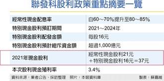 創台股首例!自2021年~2024年… 聯發科每年加發股息16元