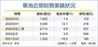 雖然淨利潤較去年大幅反彈快三成... 華為 首季營收年減逾16%