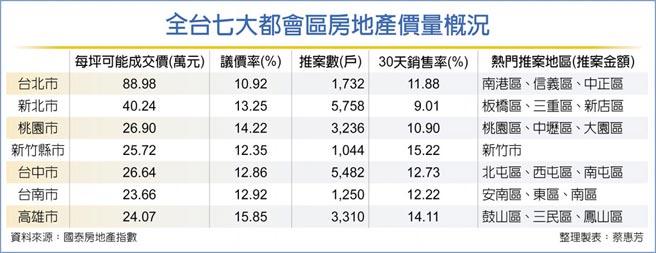全台七大都會區房地產價量概況