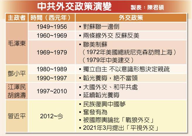 中共外交政策演变