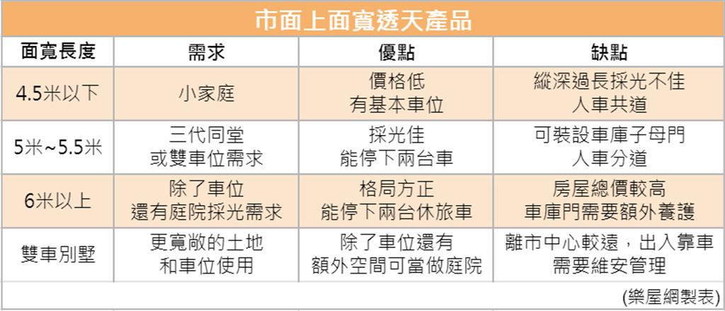 市面上有四類大面寬透天產品 (樂屋網製表)