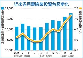 壽險台股市值 3月底首破2兆