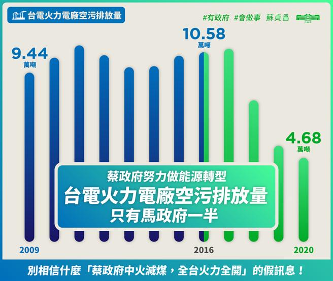 近期藍綠因空汙問題隔空交火,行政院長蘇貞昌今在臉書發布一張圖表,稱蔡政府比起馬政府空汙排放量減少達一半的成果。(取自蘇貞昌臉書)