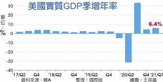 美首季GDP 季增年率6.4%
