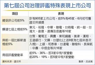 2020年上市公司治理評鑑出爐 台積電、聯電 蟬聯七屆前5%